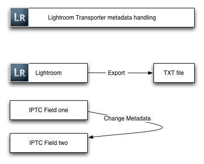 Ligthroom Transporter